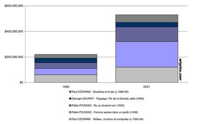 Evolution of the portfolio: 1999 vs. 2021