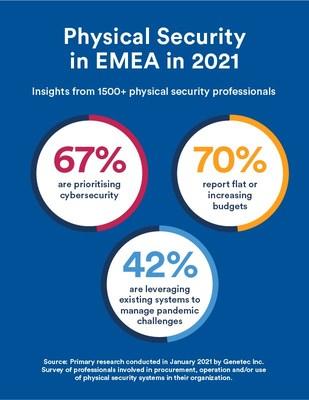 Genetec EMEA comparte su nueva investigación en el State of Physical Security 2021